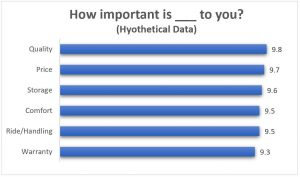 Hypothetical Importance Data